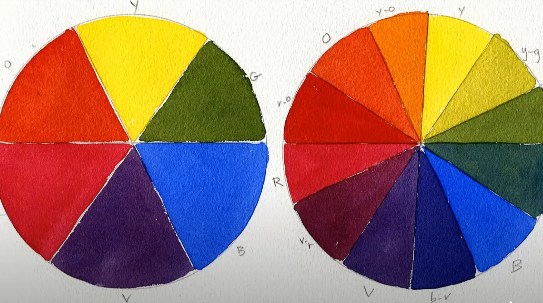 How Do You Use Color Wheel It in Miniature Painting